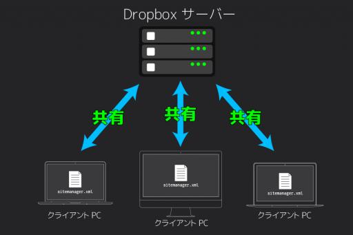 Dropboxでファイル共有
